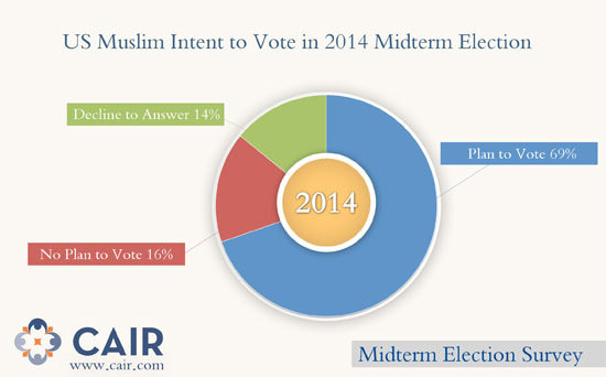 Muslim Americans projected to vote at high rates