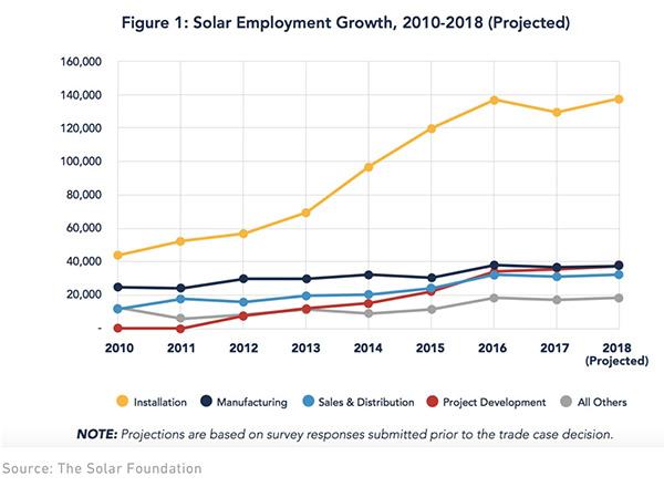 Trump's tariffs on solar energy may damage fast growing industry